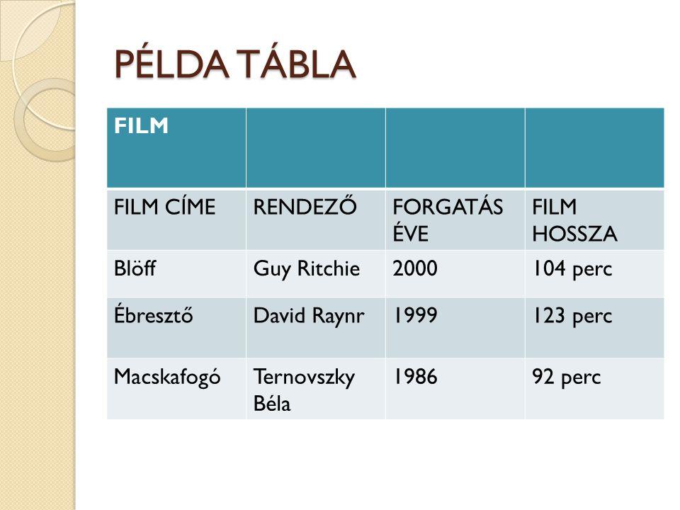 PÉLDA TÁBLA FILM FILM CÍMERENDEZŐFORGATÁS ÉVE FILM HOSSZA BlöffGuy Ritchie2000104 perc ÉbresztőDavid Raynr1999123 perc MacskafogóTernovszky Béla 198692 perc