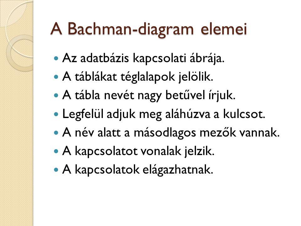 A Bachman-diagram elemei  Az adatbázis kapcsolati ábrája.  A táblákat téglalapok jelölik.  A tábla nevét nagy betűvel írjuk.  Legfelül adjuk meg a