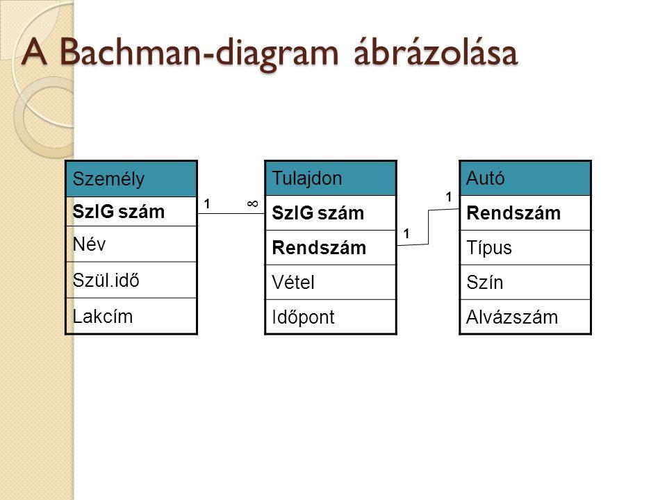 A Bachman-diagram ábrázolása Személy SzIG szám Név Szül.idő Lakcím Tulajdon SzIG szám Rendszám Vétel Időpont Autó Rendszám Típus Szín Alvázszám 1 1 1 ∞