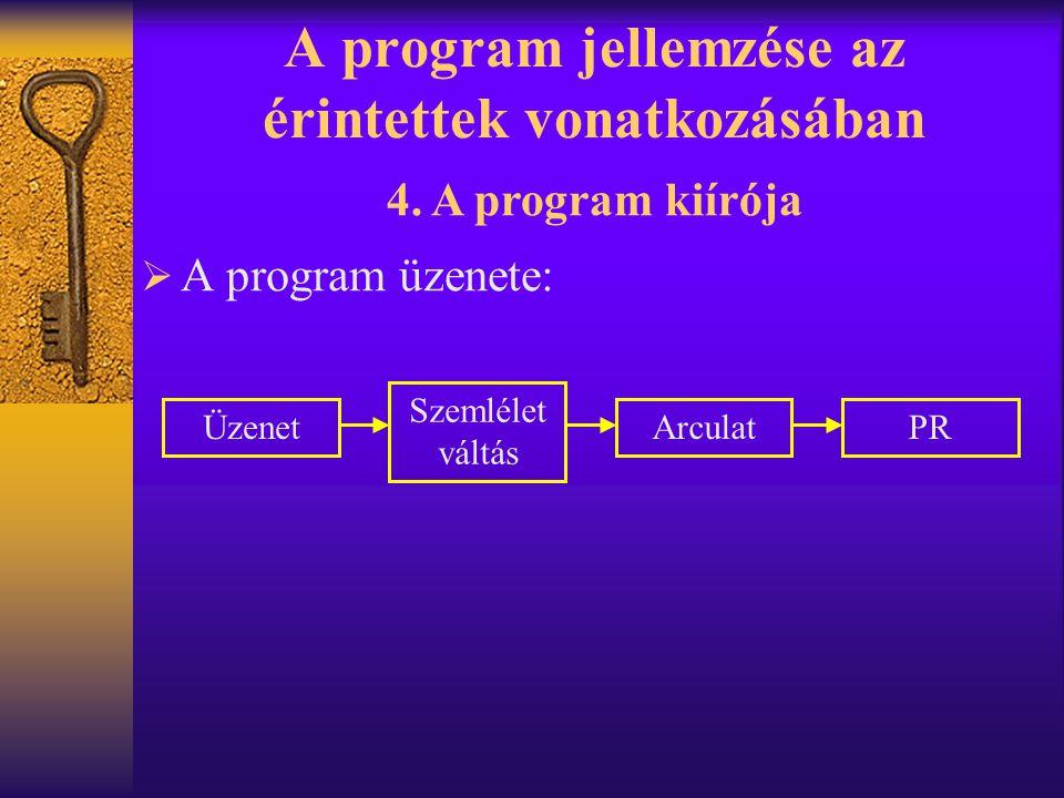 A program jellemzése az érintettek vonatkozásában  A program üzenete: 4. A program kiírója Üzenet Szemlélet váltás ArculatPR