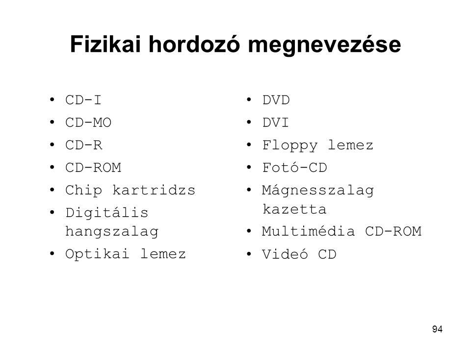 94 Fizikai hordozó megnevezése •CD-I •CD-MO •CD-R •CD-ROM •Chip kartridzs •Digitális hangszalag •Optikai lemez •DVD •DVI •Floppy lemez •Fotó-CD •Mágne