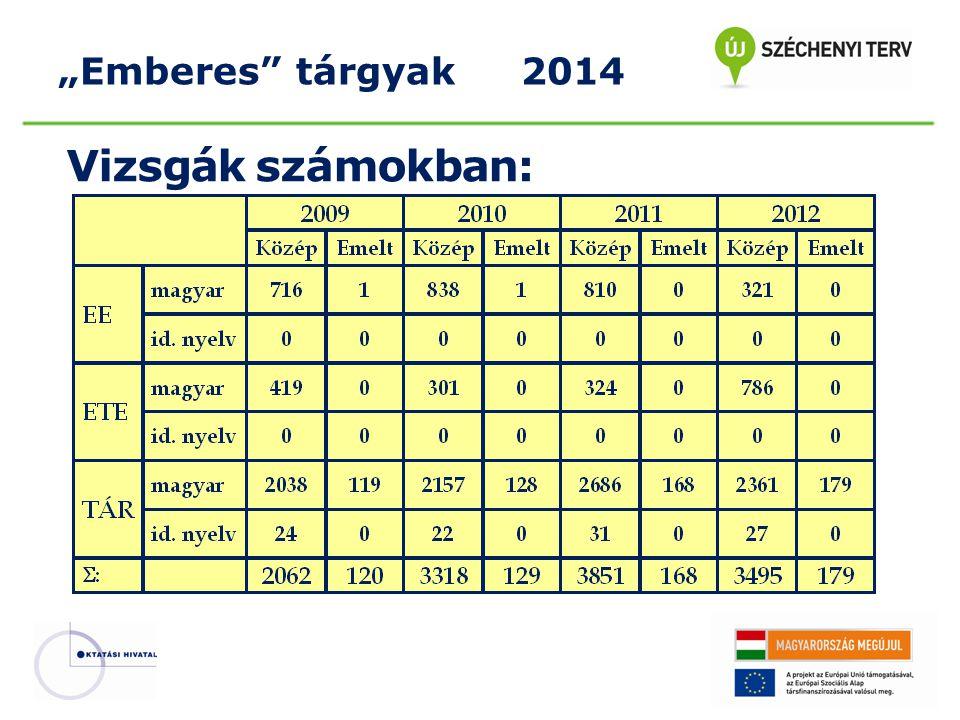 """Vizsgák számokban: """"Emberes"""" tárgyak 2014"""