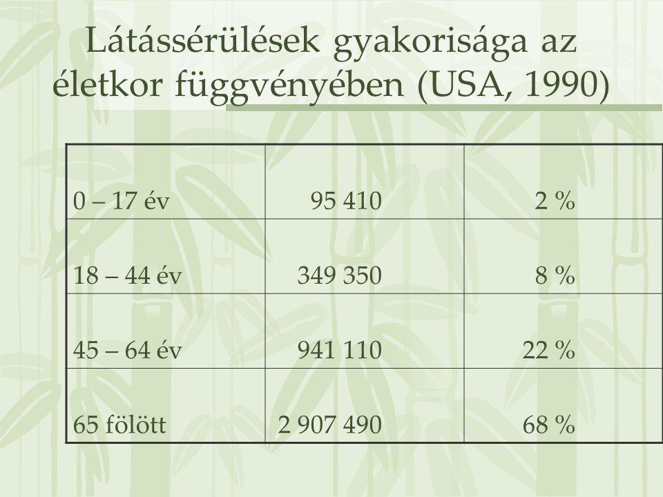 Látássérülések gyakorisága az életkor függvényében (USA, 1990) 0 – 17 év 95 410 2 % 18 – 44 év 349 350 8 % 45 – 64 év 941 110 22 % 65 fölött 2 907 490