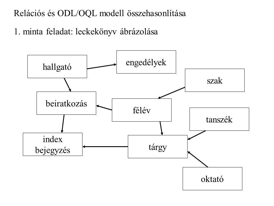 Relációs és ODL/OQL modell összehasonlítása 1. minta feladat: leckekönyv ábrázolása hallgató szak félév tanszék oktató tárgy index bejegyzés beiratkoz