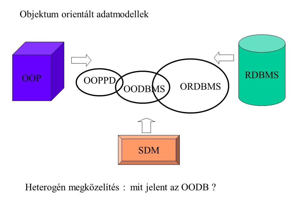 saját adattípusok megkülönböztető elemi típus struktúra típus érték objektum Elemi UDT CREATE TYPE tnev AS gytipus FINAL; CREATE TYPE TESTMAGASSAG AS INTEGER FINAL; CREATE TYPE SZULEV AS INTEGER FINAL; CREATE TABLE DIAKOK ( … TM TESTMAGASSAG CHECK (….), SZEV SZULEV, …)