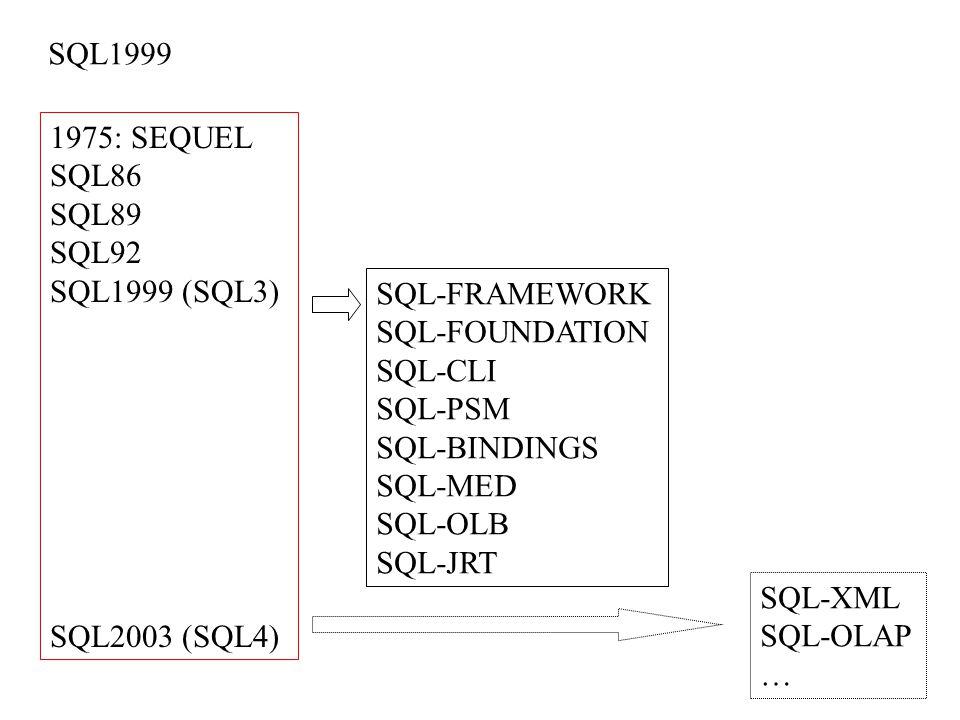 SQL1999 1975: SEQUEL SQL86 SQL89 SQL92 SQL1999 (SQL3) SQL2003 (SQL4) SQL-FRAMEWORK SQL-FOUNDATION SQL-CLI SQL-PSM SQL-BINDINGS SQL-MED SQL-OLB SQL-JRT