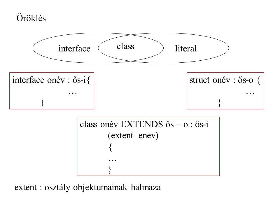 Öröklés interface onév : ős-i{ … } interfaceliteral class class onév EXTENDS ős – o : ős-i (extent enev) { … } struct onév : ős-o { … } extent : osztá