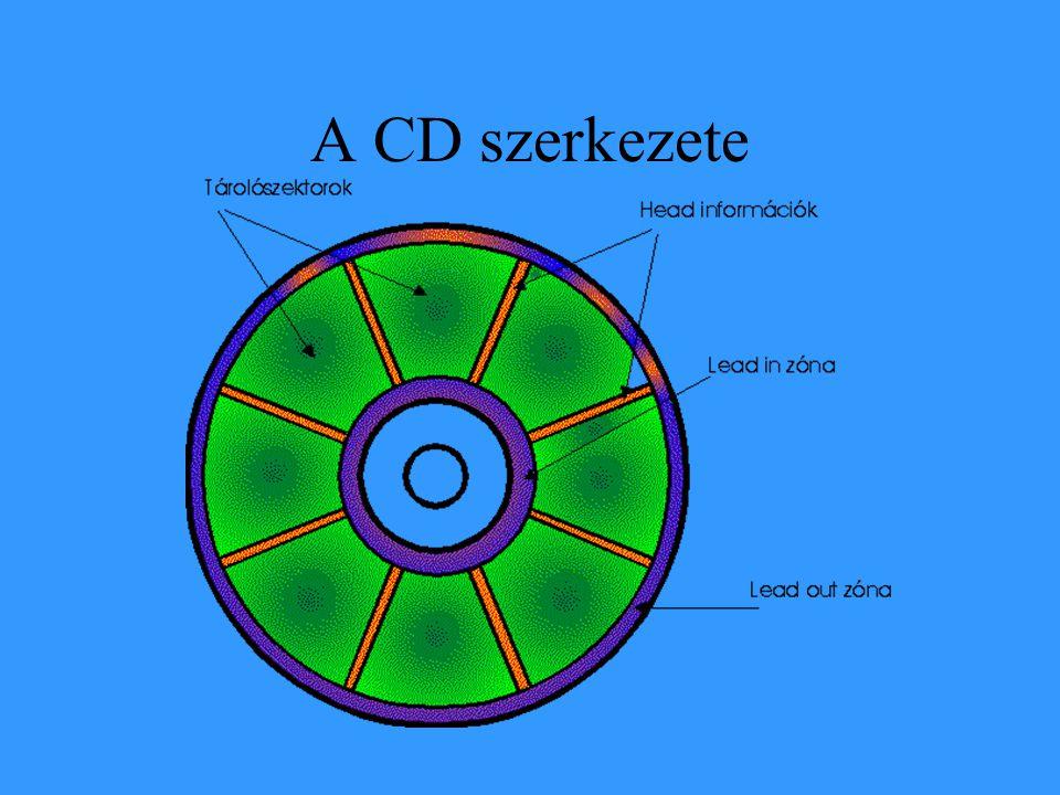 A CD szerkezete