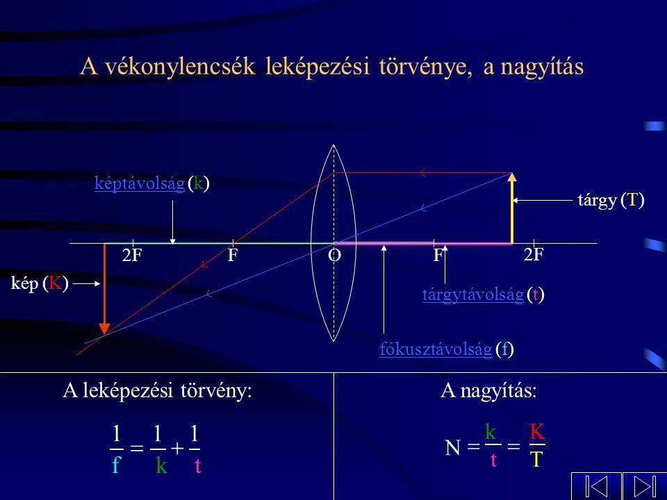 A szórólencse képalkotása A keletkezett kép mindig: 2FFF O egyenes állású kicsinyített látszólagos