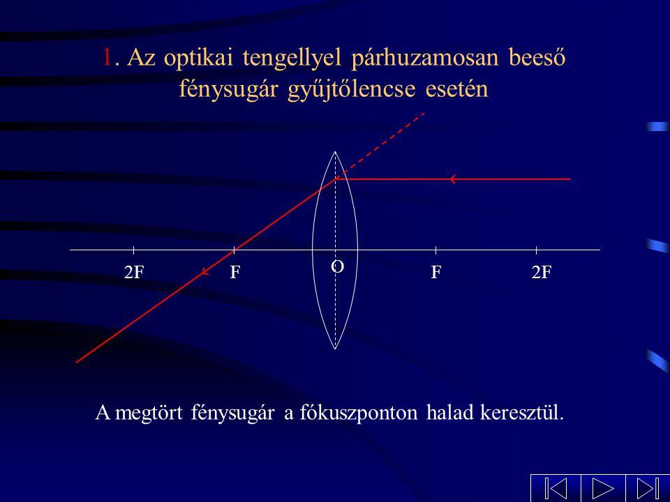 Jellegzetes sugármenetek gyűjtőlencse esetén 1. Az optikai tengellyel párhuzamosan beeső fénysugár 2. A fókuszponton át beeső fénysugár 3. Az optikai