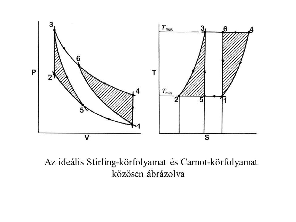 Az ideális Stirling-körfolyamat és Carnot-körfolyamat közösen ábrázolva