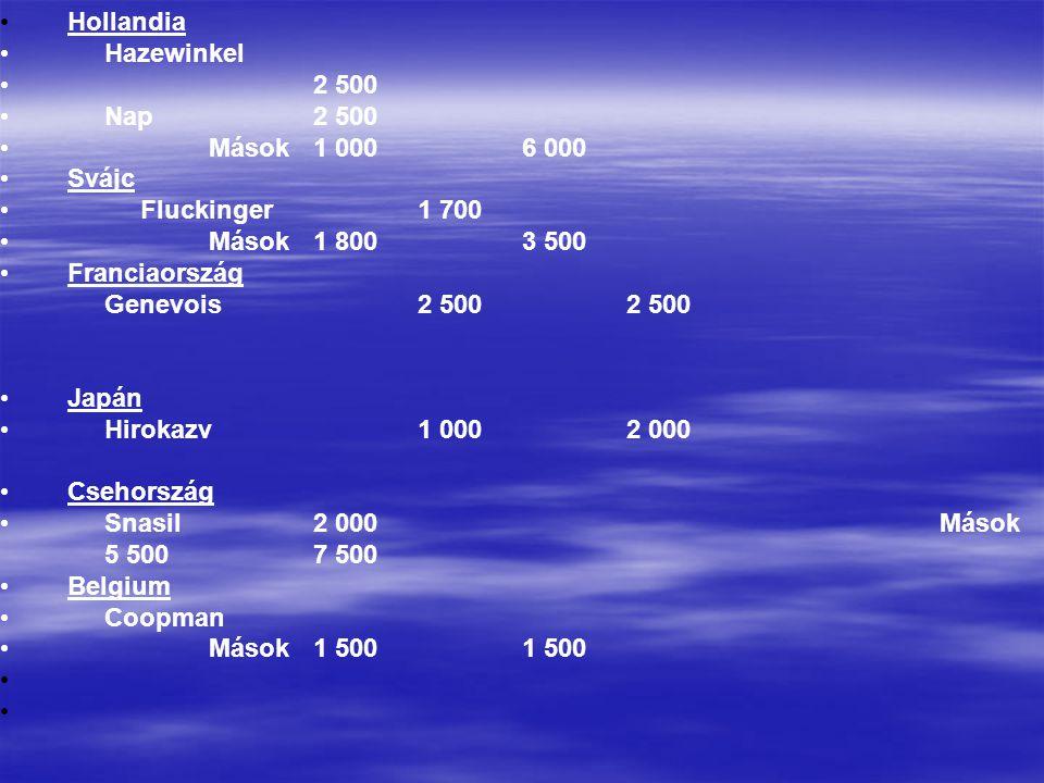 • Hollandia • Hazewinkel • 2 500 • Nap2 500 • Mások 1 0006 000 • Svájc • Fluckinger1 700 • Mások 1 8003 500 • Franciaország Genevois 2 5002 500 • Japá