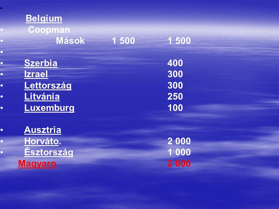 Belgium • Coopman • Mások 1 5001 500 • • Szerbia400 • Izrael300 • Lettország300 • Litvánia250 • Luxemburg100 • Ausztria • Horváto.2 000 • Észtország1