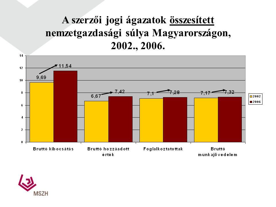 A szerzői jogi ágazatok összesített nemzetgazdasági súlya Magyarországon, 2002., 2006.