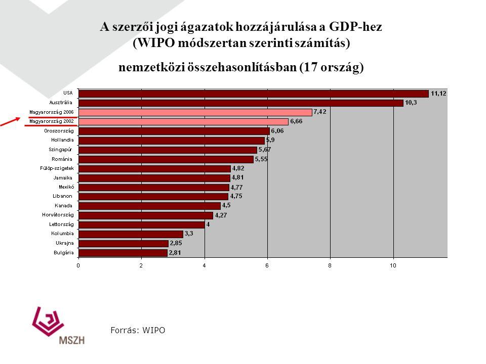 A szerzői jogi ágazatok hozzájárulása a GDP-hez (WIPO módszertan szerinti számítás) nemzetközi összehasonlításban (17 ország) Forrás: WIPO