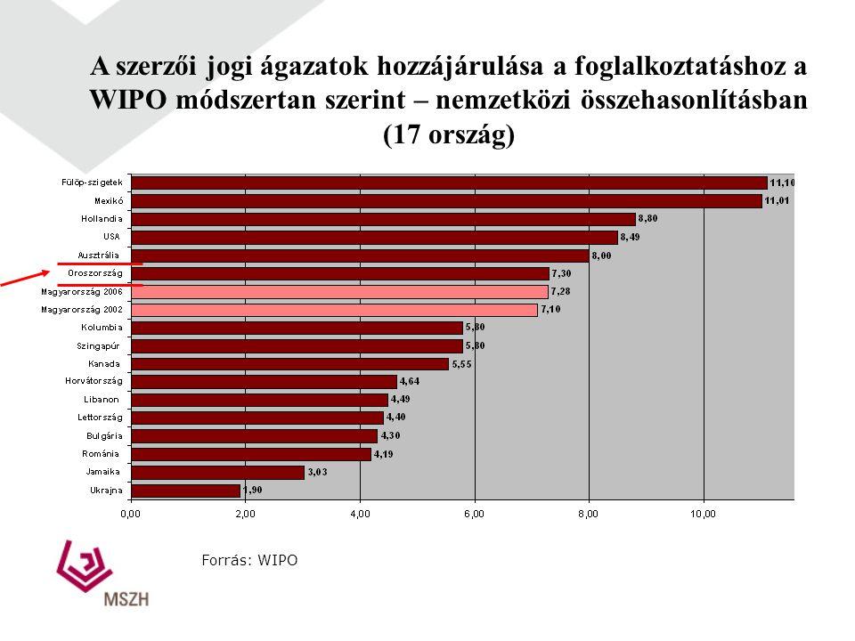 A szerzői jogi ágazatok hozzájárulása a foglalkoztatáshoz a WIPO módszertan szerint – nemzetközi összehasonlításban (17 ország) Forrás: WIPO