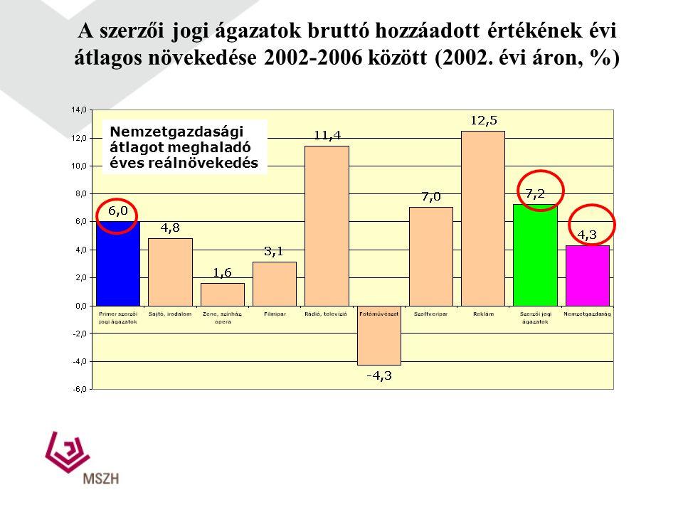A szerzői jogi ágazatok bruttó hozzáadott értékének évi átlagos növekedése 2002-2006 között (2002.