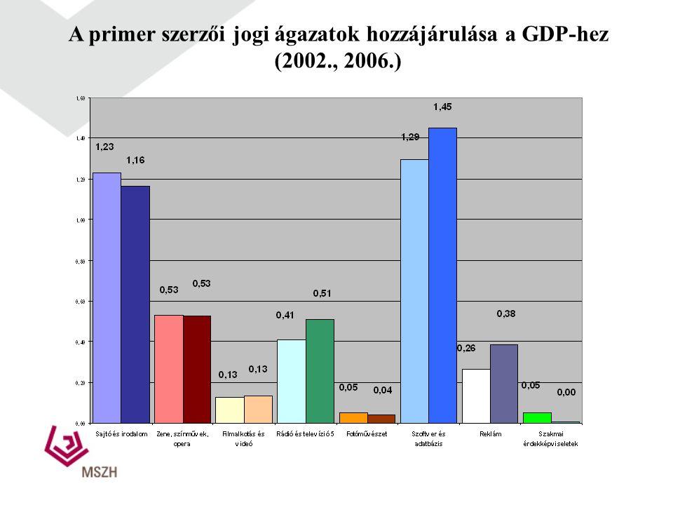 A primer szerzői jogi ágazatok hozzájárulása a GDP-hez (2002., 2006.)