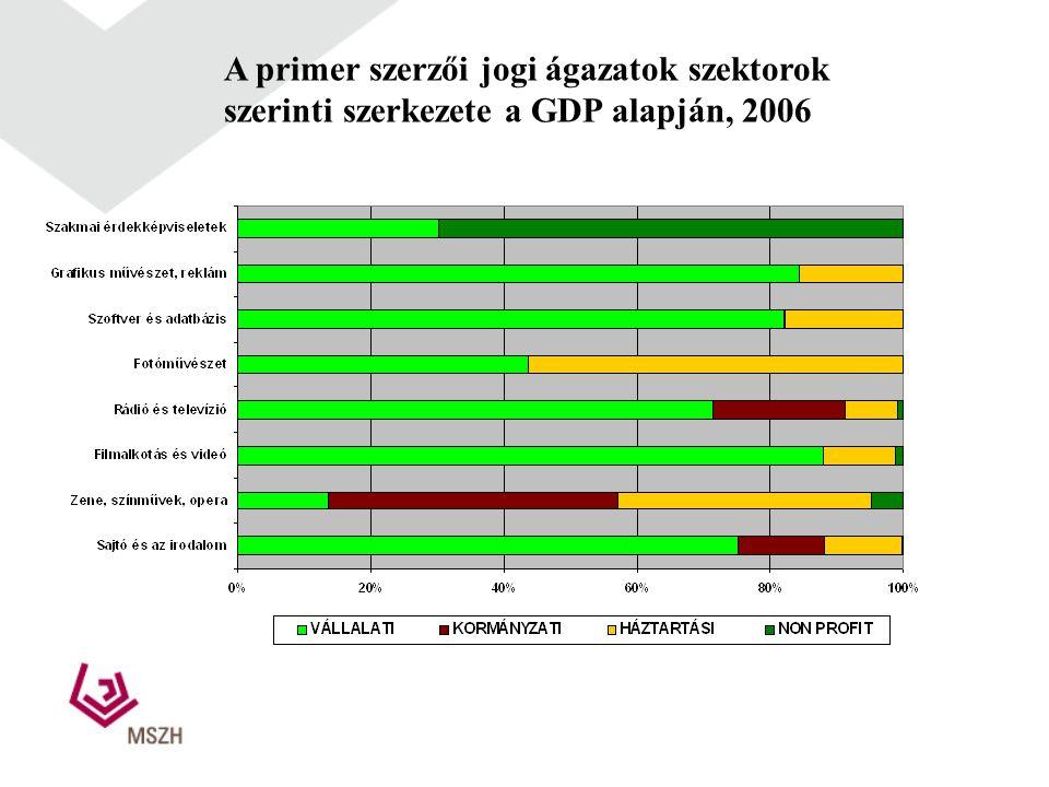 A primer szerzői jogi ágazatok szektorok szerinti szerkezete a GDP alapján, 2006