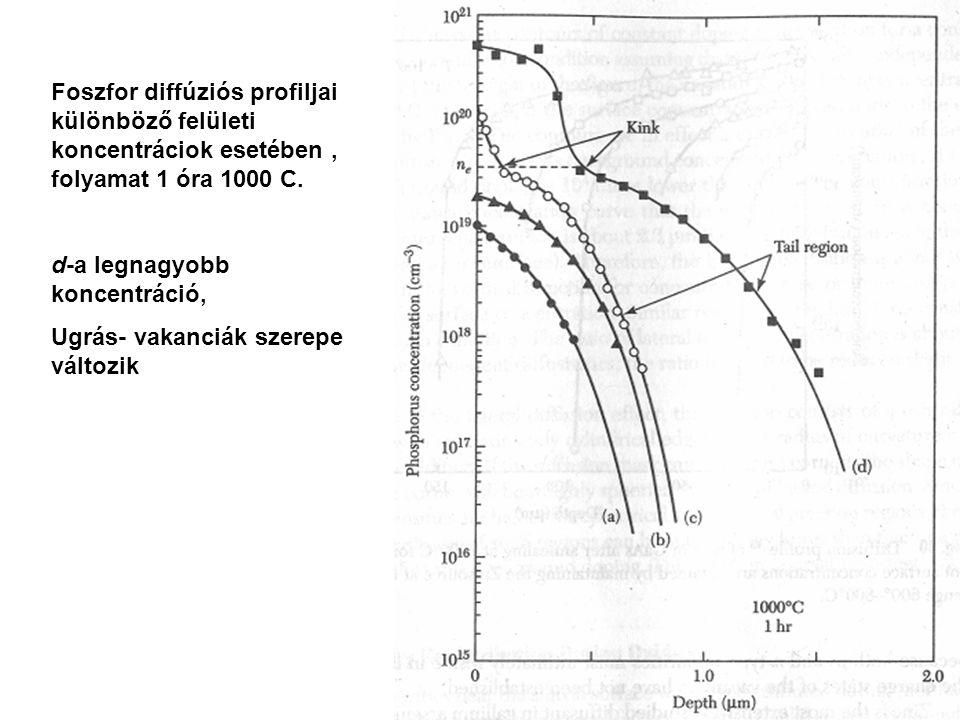 Foszfor diffúziós profiljai különböző felületi koncentráciok esetében, folyamat 1 óra 1000 C. d-a legnagyobb koncentráció, Ugrás- vakanciák szerepe vá