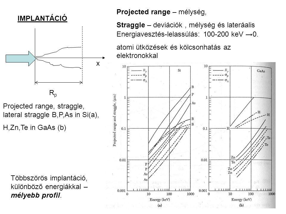 IMPLANTÁCIÓ RpRp x Projected range – mélység, Straggle – deviációk, mélység és lateráalis Energiavesztés-lelassúlás: 100-200 keV →0. atomi ütközések é