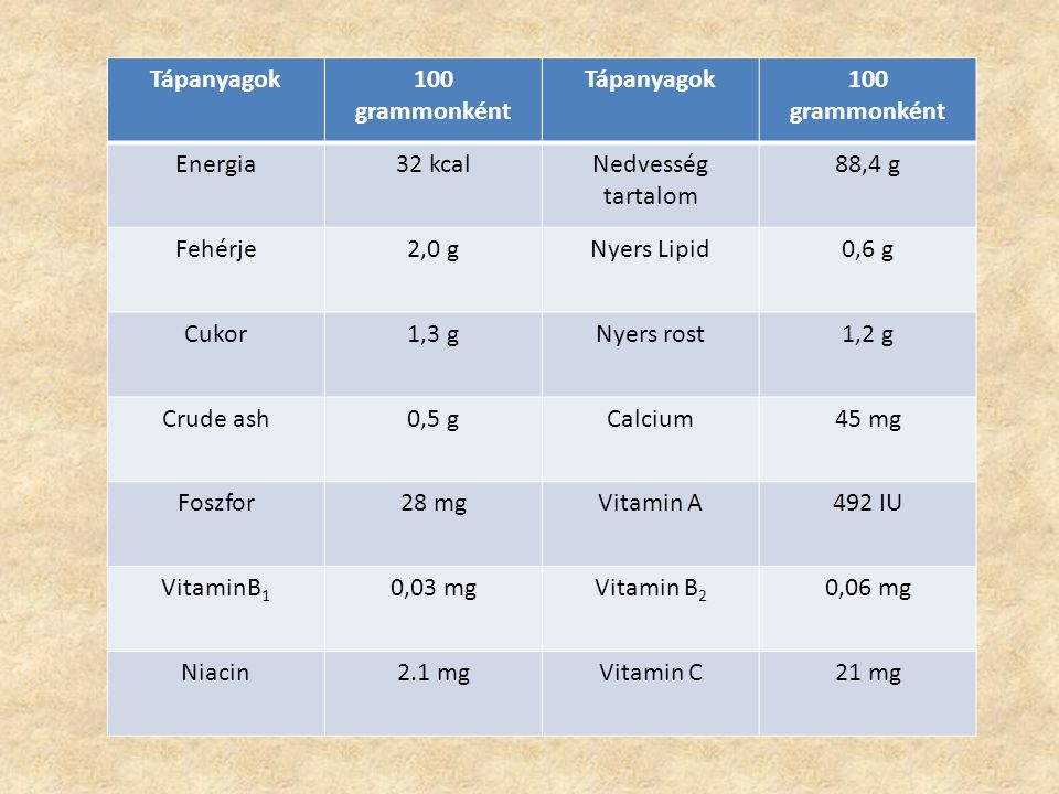 Tápanyagok100 grammonként Tápanyagok100 grammonként Energia32 kcalNedvesség tartalom 88,4 g Fehérje2,0 gNyers Lipid0,6 g Cukor1,3 gNyers rost1,2 g Cru