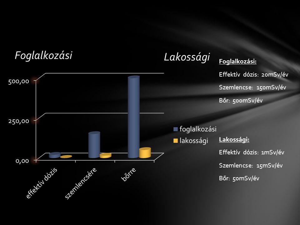 Foglalkozási Lakossági Foglalkozási: Effektív dózis: 20mSv/év Szemlencse: 150mSv/év Bőr: 500mSv/év Lakossági: Effektív dózis: 1mSv/év Szemlencse: 15mS