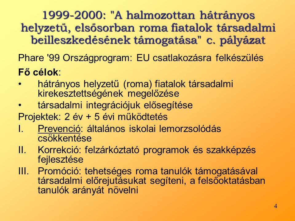 5 A Móra Iskola programja 1999-2008 •Pedagógus továbbképzések –Integrált nevelés-oktatás: a tantestület számára –Romológia: érdeklődő tanárok postgraduális képzése •Egyéni képességfejlesztés: interaktív képességfejlesztő számítógépes programokkal (12 db számítógép) –Manó-kaland: elemi alapkészségek (számolás, írásmozgás- koordináció, beszédhanghallás, következtetés, relációszókincs, szocialitás) játékos fejlesztése óvodás-kisiskolás korban –Tanuljunk a törpökkel.