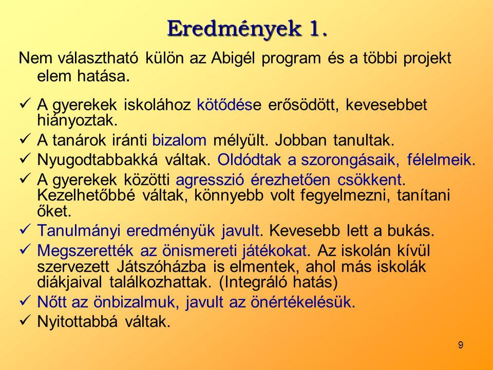 9 Eredmények 1. Nem választható külön az Abigél program és a többi projekt elem hatása.  A gyerekek iskolához kötődése erősödött, kevesebbet hiányozt