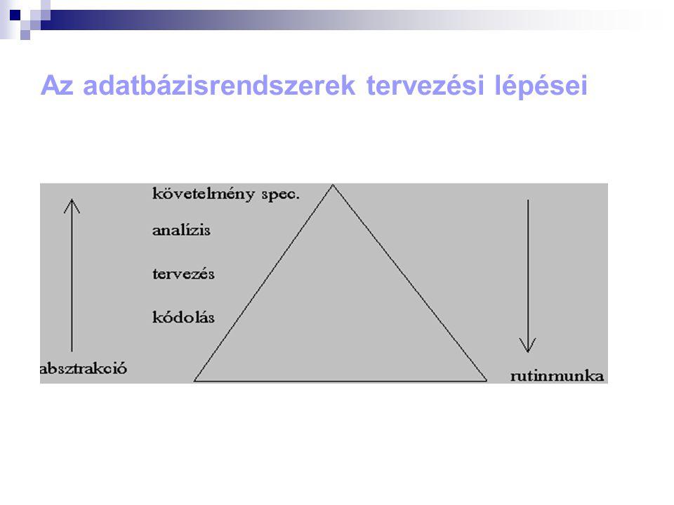 Az adatbázisrendszerek tervezési lépései