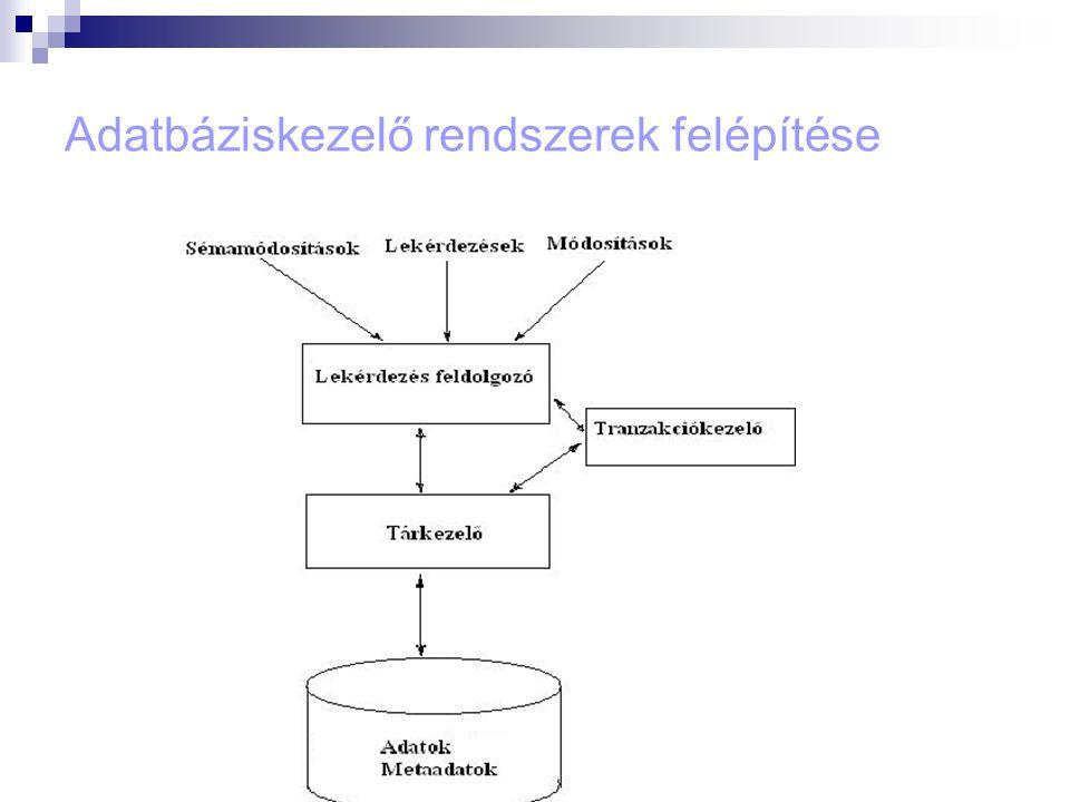  3 fajta input:  Lekérdezések – az adatokra vonatkozó kérések  Módosítások – adatok módosítása  Sémamódosítások –az adatbázis szerkezetét lehet megváltoztatni  Tárkezelő – a kért információ beolvasása a tárolóhelyről  Lekérdezés-feldolgozó – a lekérdezéseket egyszerű utasítások sorozatává alakítja  Tranzakciókezelő – a taranzakciók hibátlan futásának a biztosítása