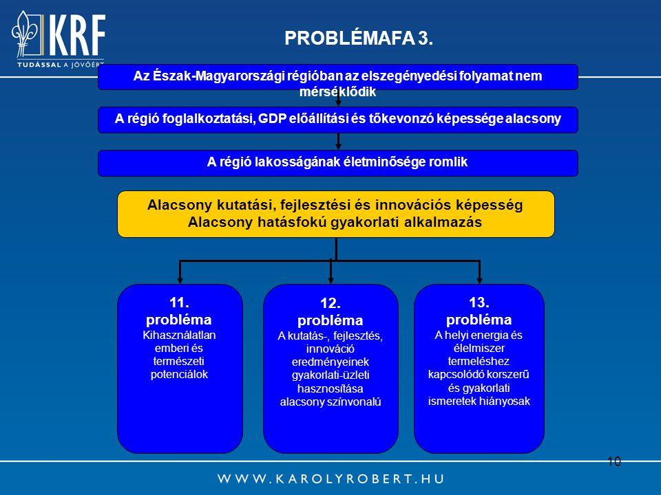 10 PROBLÉMAFA 3. Az Észak-Magyarországi régióban az elszegényedési folyamat nem mérséklődik A régió lakosságának életminősége romlik Alacsony kutatási