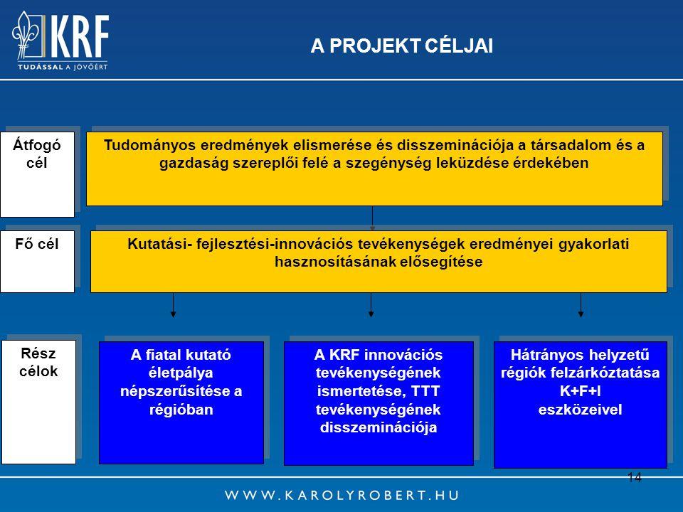 14 A PROJEKT CÉLJAI A KRF innovációs tevékenységének ismertetése, TTT tevékenységének disszeminációja Hátrányos helyzetű régiók felzárkóztatása K+F+I