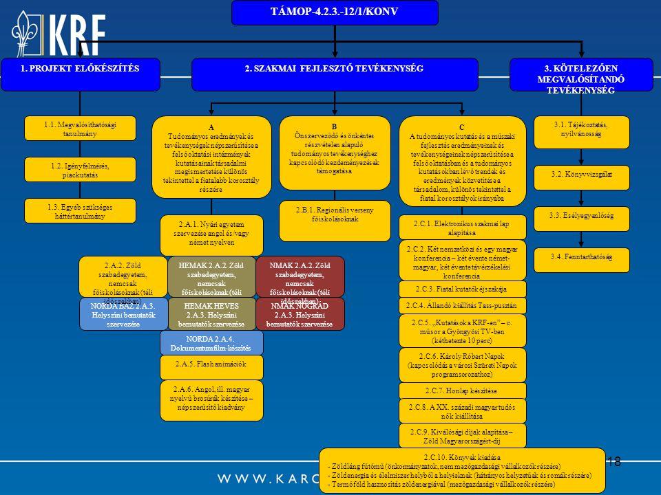 18 TÁMOP-4.2.3.-12/1/KONV 1. PROJEKT ELŐKÉSZÍTÉS2. SZAKMAI FEJLESZTŐ TEVÉKENYSÉG3. KÖTELEZŐEN MEGVALÓSÍTANDÓ TEVÉKENYSÉG 1.1. Megvalósíthatósági tanul
