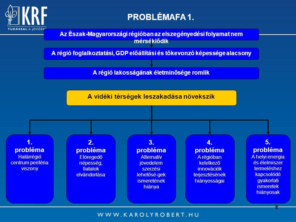 8 PROBLÉMAFA 1. Az Észak-Magyarországi régióban az elszegényedési folyamat nem mérséklődik A régió lakosságának életminősége romlik A vidéki térségek