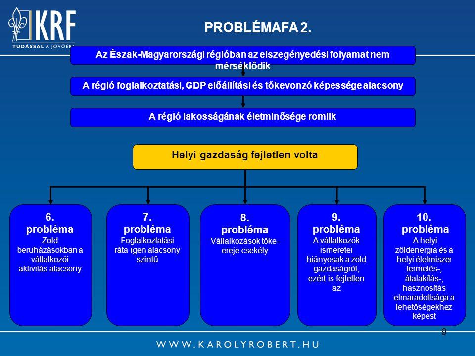 9 PROBLÉMAFA 2. Az Észak-Magyarországi régióban az elszegényedési folyamat nem mérséklődik A régió lakosságának életminősége romlik Helyi gazdaság fej