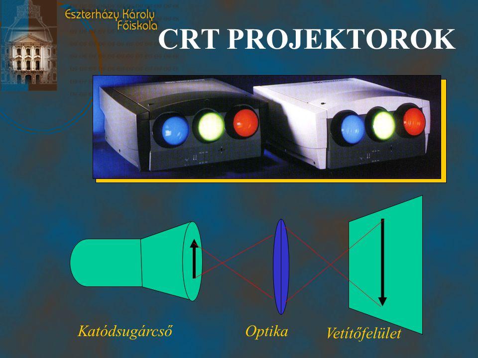 CRT PROJEKTOROK KatódsugárcsőOptika Vetítőfelület