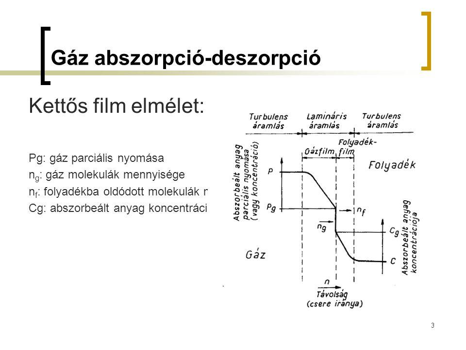 4 Abszorpció-deszorpció egyenletei  Abszorpció alapegyenlete:  Deszorpció alapegyenlete:  Ahol: K L [1/s]: levegőztetési állandó, K L a [m/s]: bővített anyagátadási tényező, t [s]: levegőztetési időtartam, F [m2]: levegőztetési felület, V [m3]: levegőztetett víz térfogata, C 0 [kg/m3]: kezdeti koncentráció t=0 időpillanatban, C s : telítettségi koncentráció, C t : koncentráció a t időpillanatban.