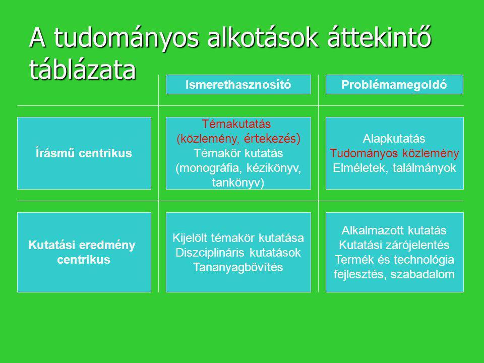 A tudományos írásművek műfaji követelményei MűfajaDisszertációTud.