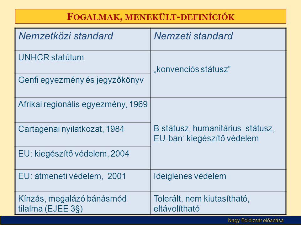 """Nagy Boldizsár előadása F OGALMAK, MENEKÜLT - DEFINÍCIÓK Nemzetközi standardNemzeti standard UNHCR statútum """"konvenciós státusz Genfi egyezmény és jegyzőkönyv Afrikai regionális egyezmény, 1969 B státusz, humanitárius státusz, EU-ban: kiegészítő védelem Cartagenai nyilatkozat, 1984 EU: kiegészítő védelem, 2004 EU: átmeneti védelem, 2001Ideiglenes védelem Kínzás, megalázó bánásmód tilalma (EJEE 3§) Tolerált, nem kiutasítható, eltávolítható"""