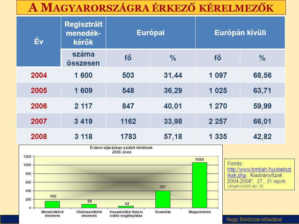 Nagy Boldizsár előadása A M AGYARORSZÁGRA ÉRKEZŐ KÉRELMEZŐK Év Regisztrált menedék- kérők EurópaiEurópán kívüli száma összesen fő% % 20041 60050331,44