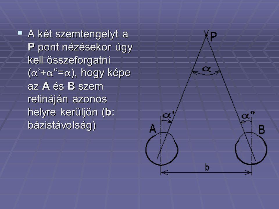  A két szemtengelyt a P pont nézésekor úgy kell összeforgatni ( α' + α'' = α ), hogy képe az A és B szem retináján azonos helyre kerüljön (b: bázistávolság)