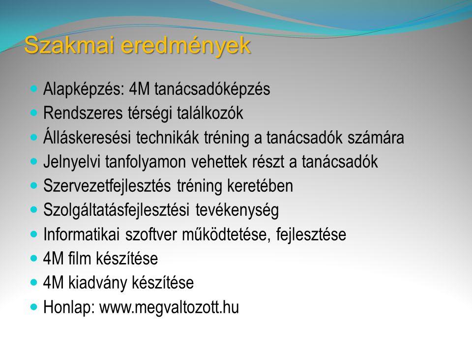 Szakmai eredmények  Alapképzés: 4M tanácsadóképzés  Rendszeres térségi találkozók  Álláskeresési technikák tréning a tanácsadók számára  Jelnyelvi tanfolyamon vehettek részt a tanácsadók  Szervezetfejlesztés tréning keretében  Szolgáltatásfejlesztési tevékenység  Informatikai szoftver működtetése, fejlesztése  4M film készítése  4M kiadvány készítése  Honlap: www.megvaltozott.hu