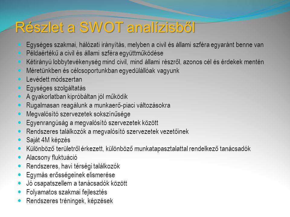 Részlet a SWOT analízisből  Egységes szakmai, hálózati irányítás, melyben a civil és állami szféra egyaránt benne van  Példaértékű a civil és állami szféra együttműködése  Kétirányú lobbytevékenység mind civil, mind állami részről, azonos cél és érdekek mentén  Méretünkben és célcsoportunkban egyedülállóak vagyunk  Levédett módszertan  Egységes szolgáltatás  A gyakorlatban kipróbáltan jól működik  Rugalmasan reagálunk a munkaerő-piaci változásokra  Megvalósító szervezetek sokszínűsége  Egyenrangúság a megvalósító szervezetek között  Rendszeres találkozók a megvalósító szervezetek vezetőinek  Saját 4M képzés  Különböző területről érkezett, különböző munkatapasztalattal rendelkező tanácsadók  Alacsony fluktuáció  Rendszeres, havi térségi találkozók  Egymás erősségeinek elismerése  Jó csapatszellem a tanácsadók között  Folyamatos szakmai fejlesztés  Rendszeres tréningek, képzések