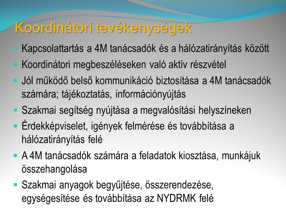 Koordinátori tevékenységek  Kapcsolattartás a 4M tanácsadók és a hálózatirányítás között  Koordinátori megbeszéléseken való aktív részvétel  Jól működő belső kommunikáció biztosítása a 4M tanácsadók számára; tájékoztatás, információnyújtás  Szakmai segítség nyújtása a megvalósítási helyszíneken  Érdekképviselet, igények felmérése és továbbítása a hálózatirányítás felé  A 4M tanácsadók számára a feladatok kiosztása, munkájuk összehangolása  Szakmai anyagok begyűjtése, összerendezése, egységesítése és továbbítása az NYDRMK felé