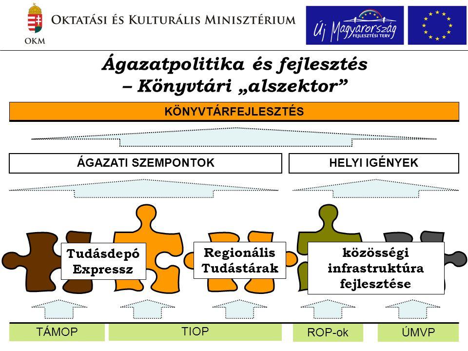 """ÚMVPROP-ok TIOP Ágazatpolitika és fejlesztés – Könyvtári """"alszektor"""" TÁMOP KÖNYVTÁRFEJLESZTÉS ÁGAZATI SZEMPONTOKHELYI IGÉNYEK Tudásdepó Expressz Regio"""