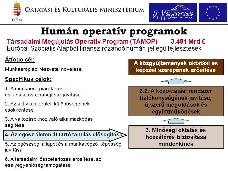Humán operatív programok Társadalmi Megújulás Operatív Program (TÁMOP) Európai Szociális Alapból finanszírozandó humán-jellegű fejlesztések 3. Minőség