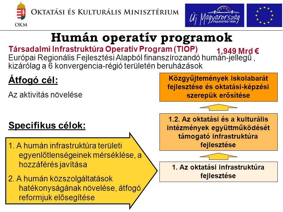 Humán operatív programok Társadalmi Infrastruktúra Operatív Program (TIOP) Európai Regionális Fejlesztési Alapból finanszírozandó humán-jellegű, kizár