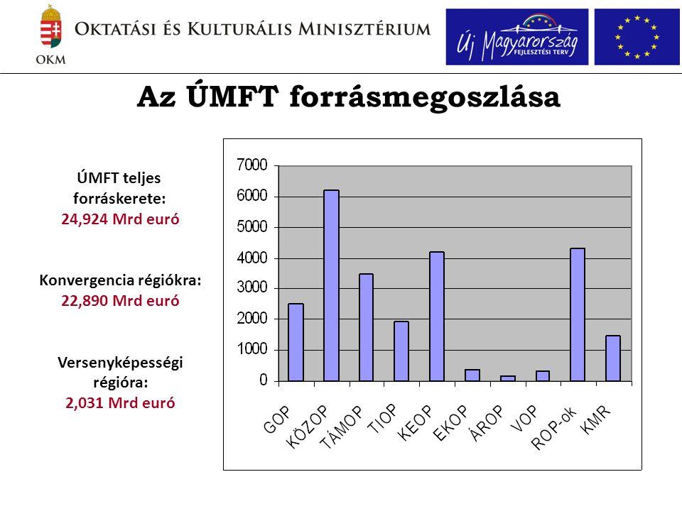 Az ÚMFT forrásmegoszlása ÚMFT teljes forráskerete: 24,924 Mrd euró Konvergencia régiókra: 22,890 Mrd euró Versenyképességi régióra: 2,031 Mrd euró