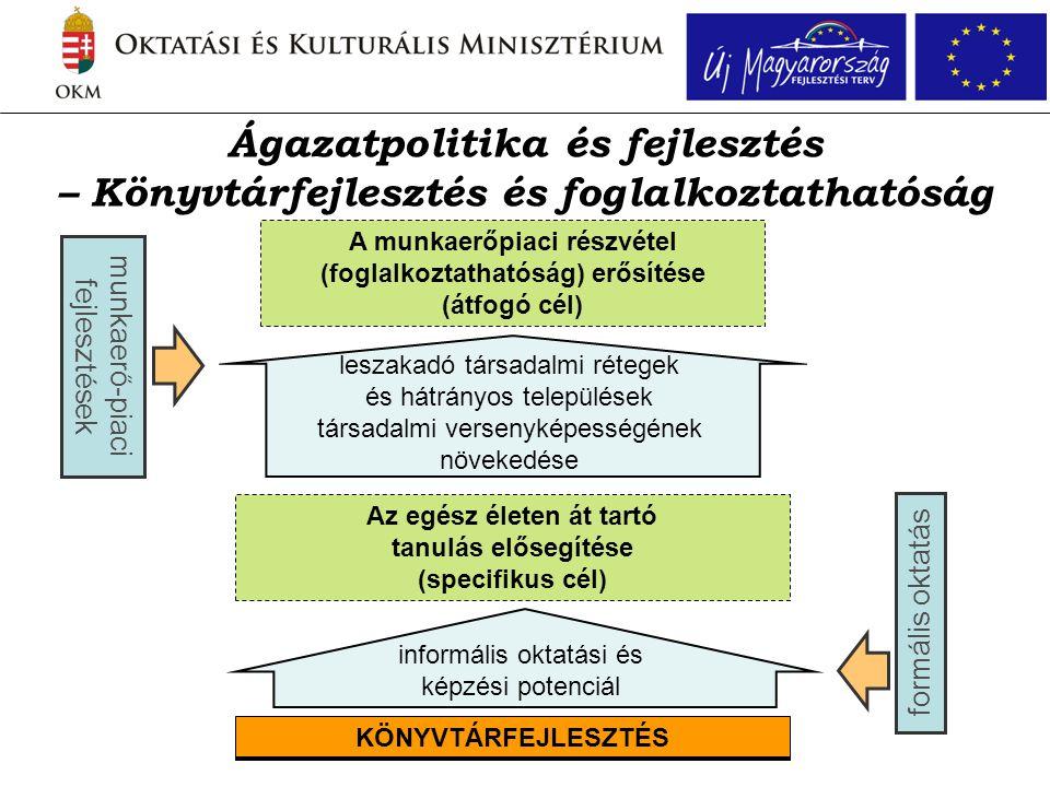 Ágazatpolitika és fejlesztés – Könyvtárfejlesztés és foglalkoztathatóság KÖNYVTÁRFEJLESZTÉS Az egész életen át tartó tanulás elősegítése (specifikus c